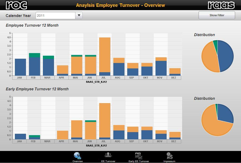 SAP Design Studio (ZEN) – Mobile HCM Reporting by ROC Deutschland ...